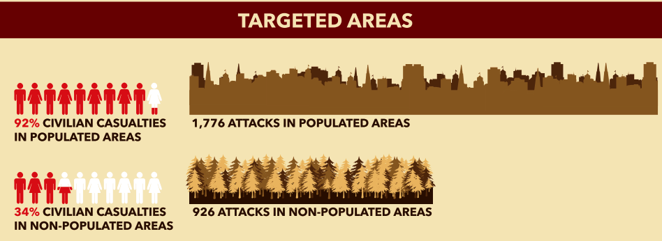 Casualties from attacks on populated and non-populated areas, 2014 (© Action on Armed Violence)