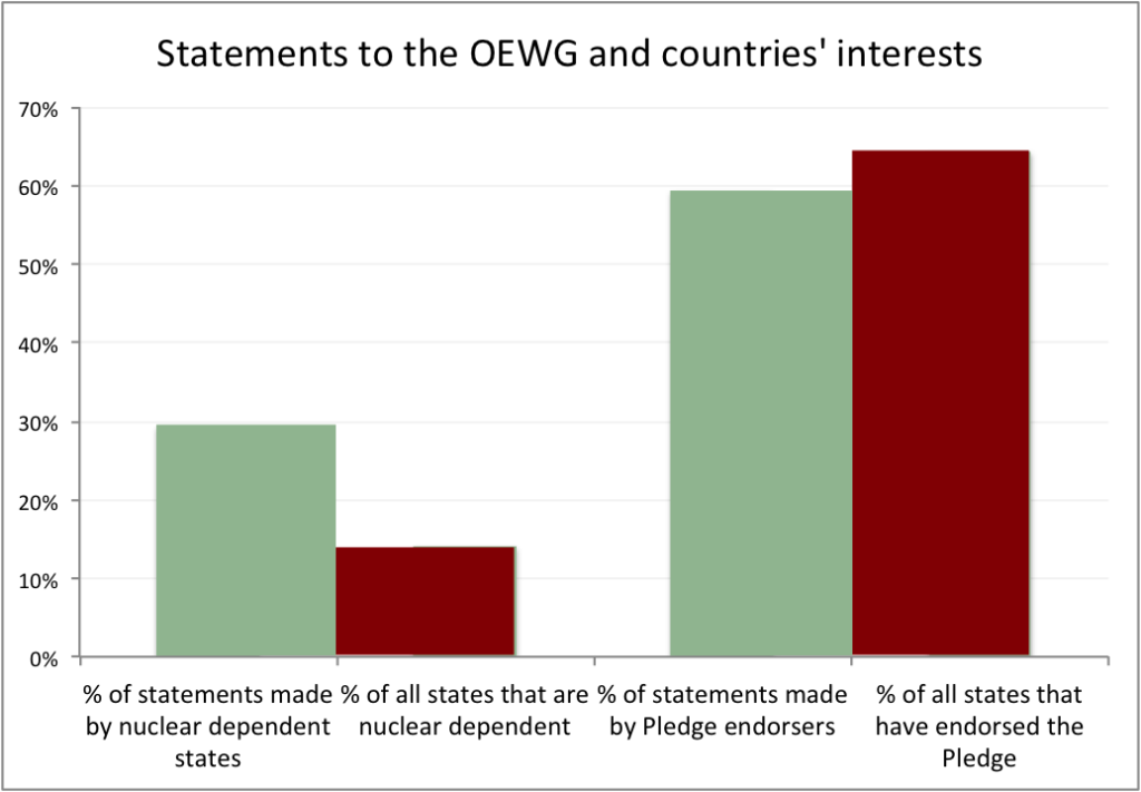 OEWG graph 2
