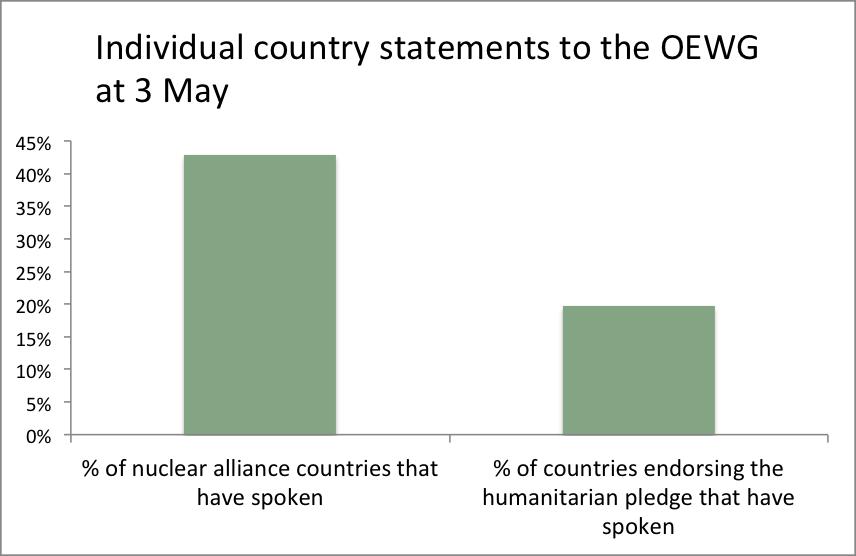 OEWG graph